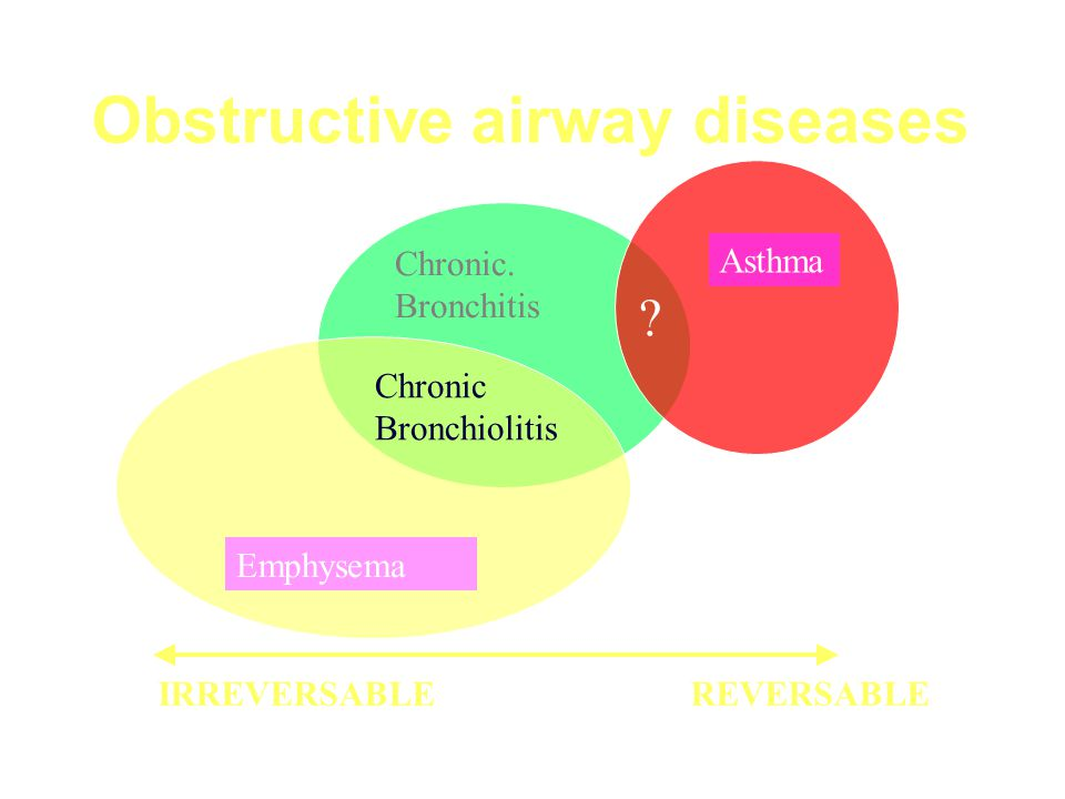chronic obstructive airways disease pdf