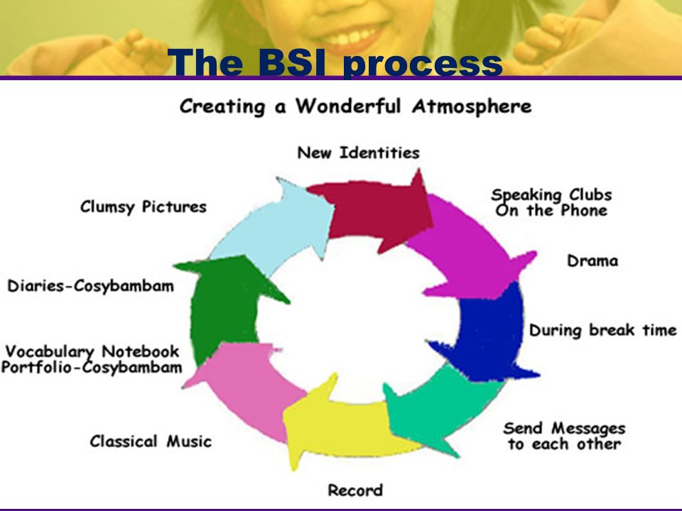 The BSI process