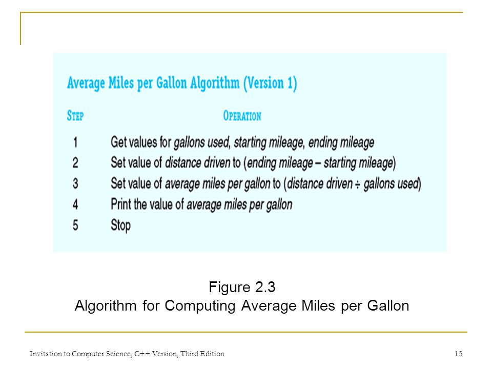 Algorithm for Computing Average Miles per Gallon
