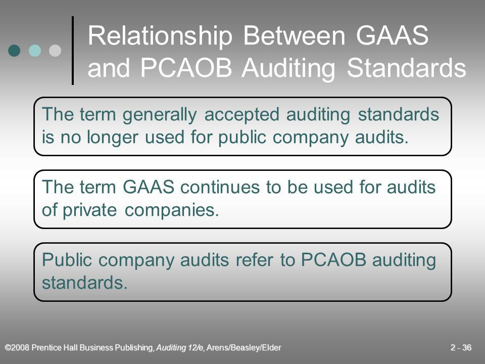 Relationship Between GAAS and PCAOB Auditing Standards