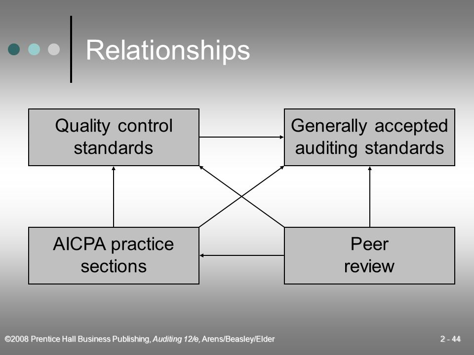 Relationships Quality control standards Generally accepted