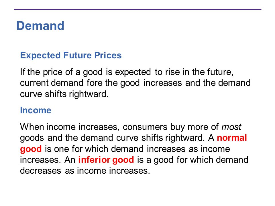 Demand Expected Future Prices