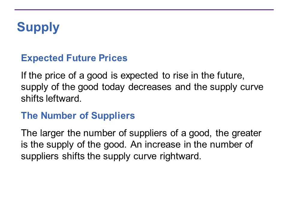 Supply Expected Future Prices