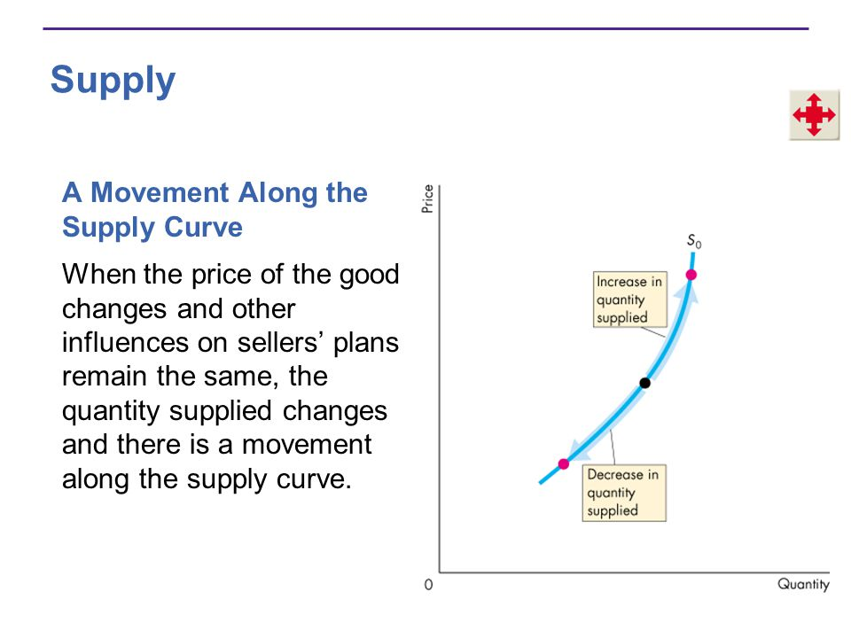 Supply A Movement Along the Supply Curve
