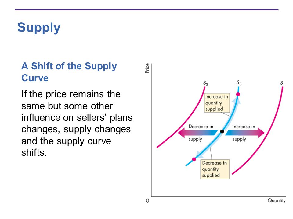 Supply A Shift of the Supply Curve
