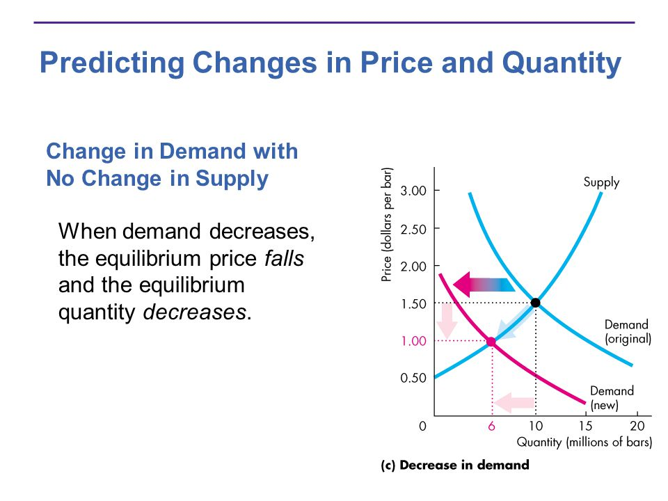 Predicting Changes in Price and Quantity