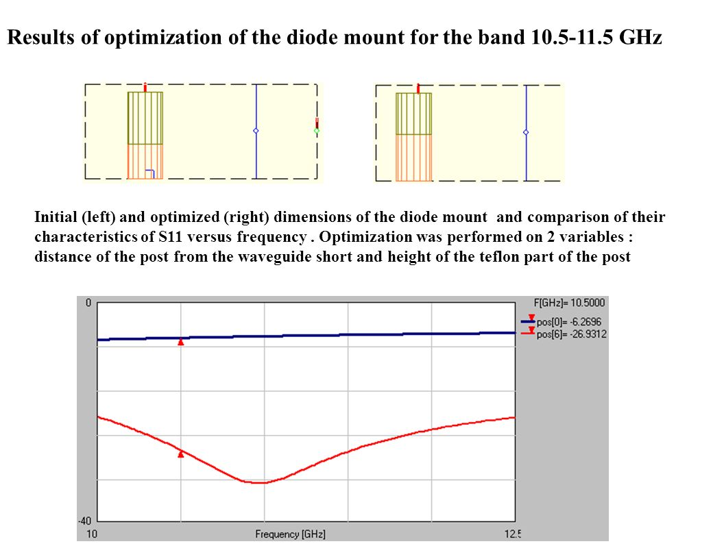 Results of optimization of the diode mount for the band 10.5-11.5 GHz