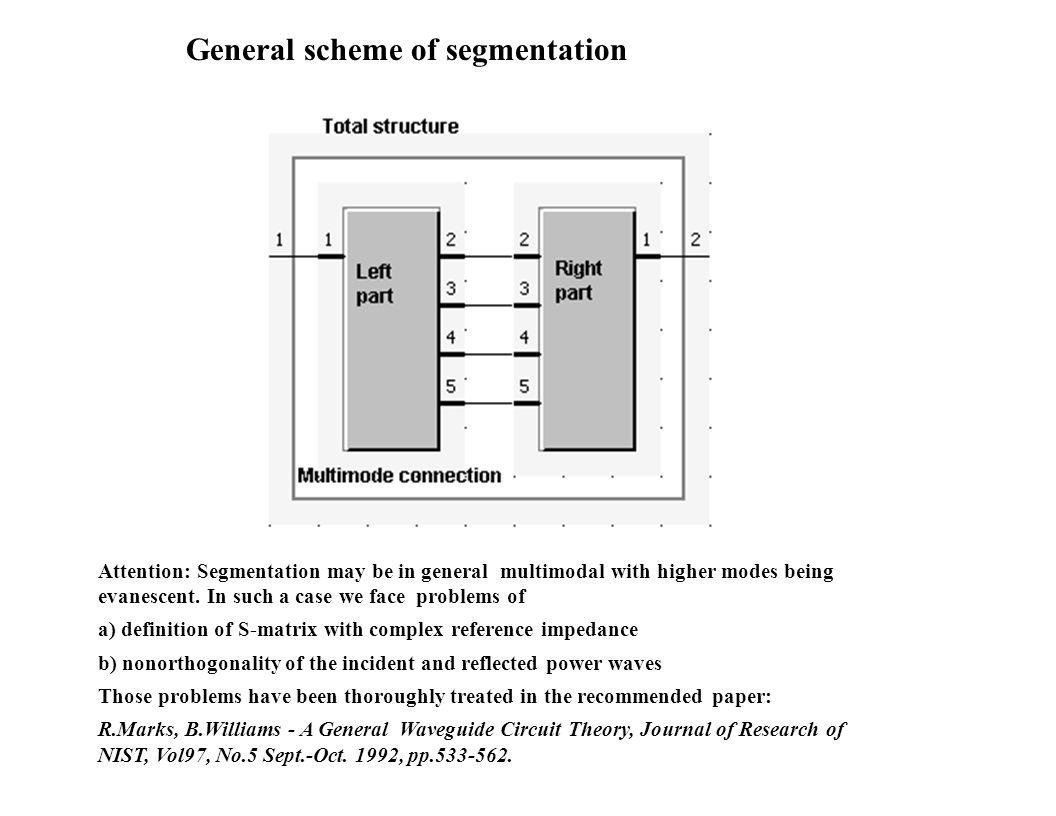 General scheme of segmentation