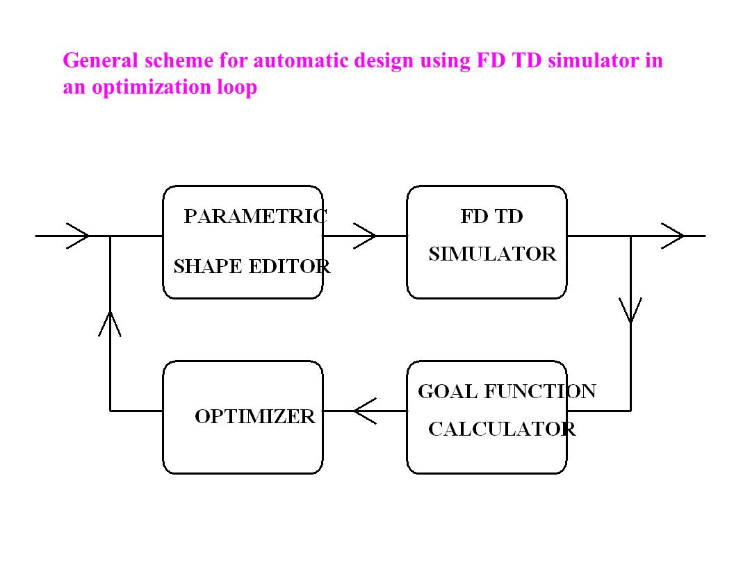 General scheme for automatic design using FD TD simulator in an optimization loop