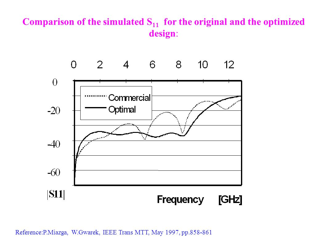 Comparison of the simulated S11 for the original and the optimized design: