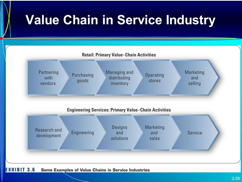 Sector Matrix Vs. Value Chain and Commodity Chain