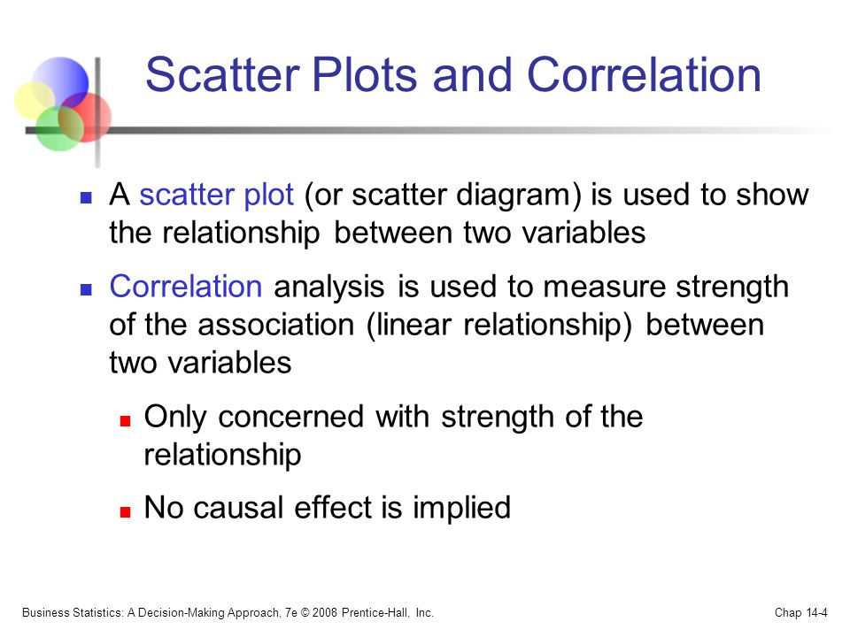 Scatter Plots and Correlation