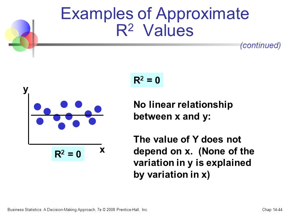 Examples of Approximate R2 Values