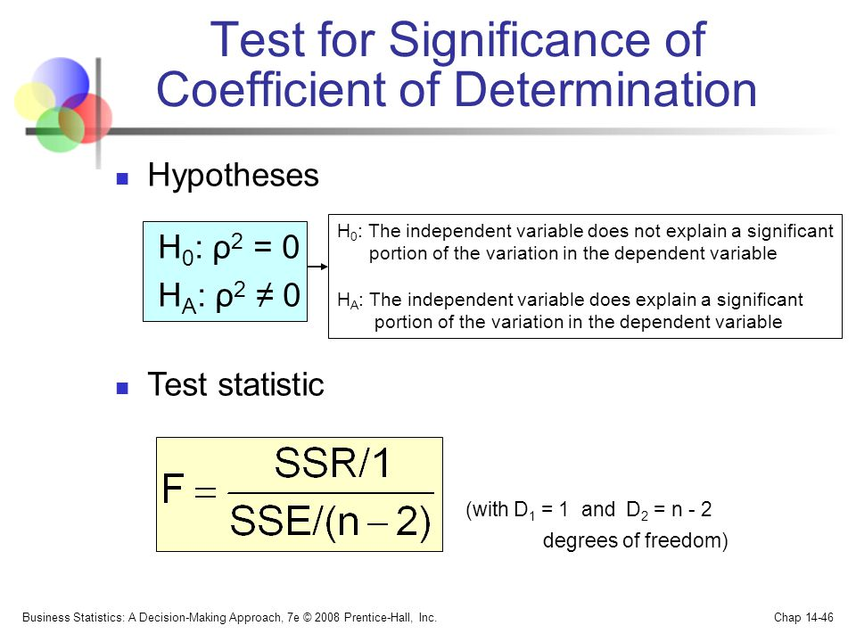 Test for Significance of Coefficient of Determination