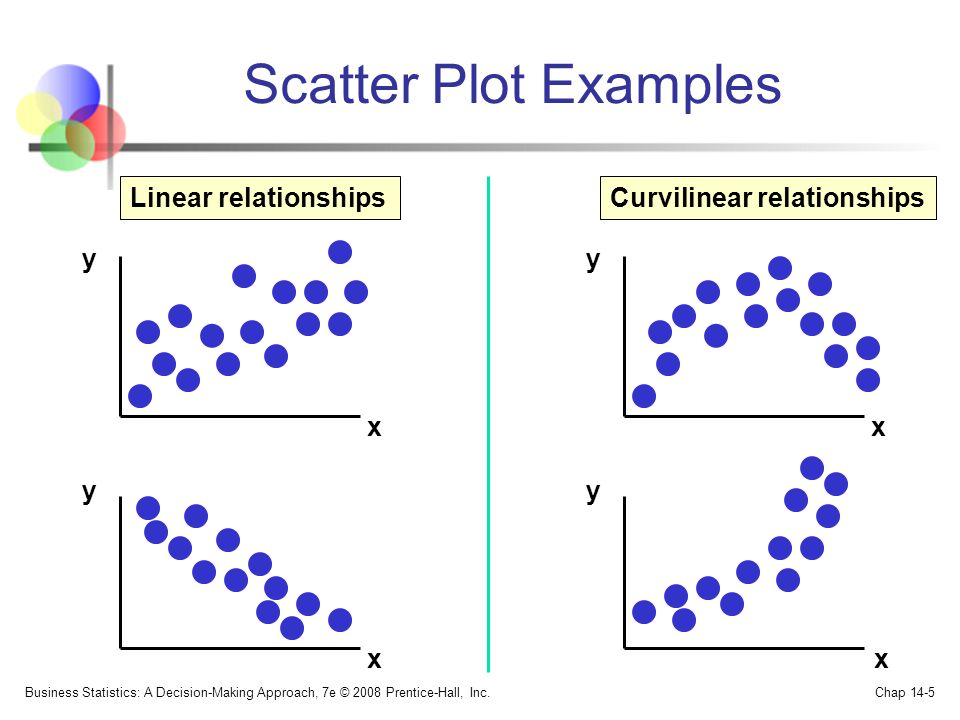 Scatter Plot Examples Linear relationships Curvilinear relationships y