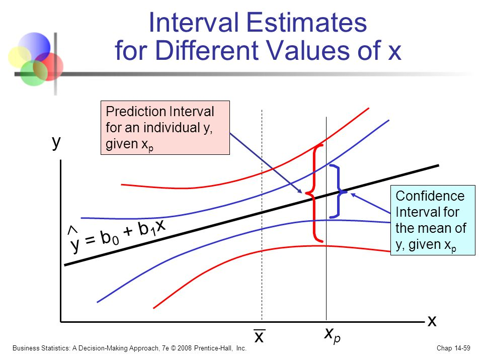 Interval Estimates for Different Values of x