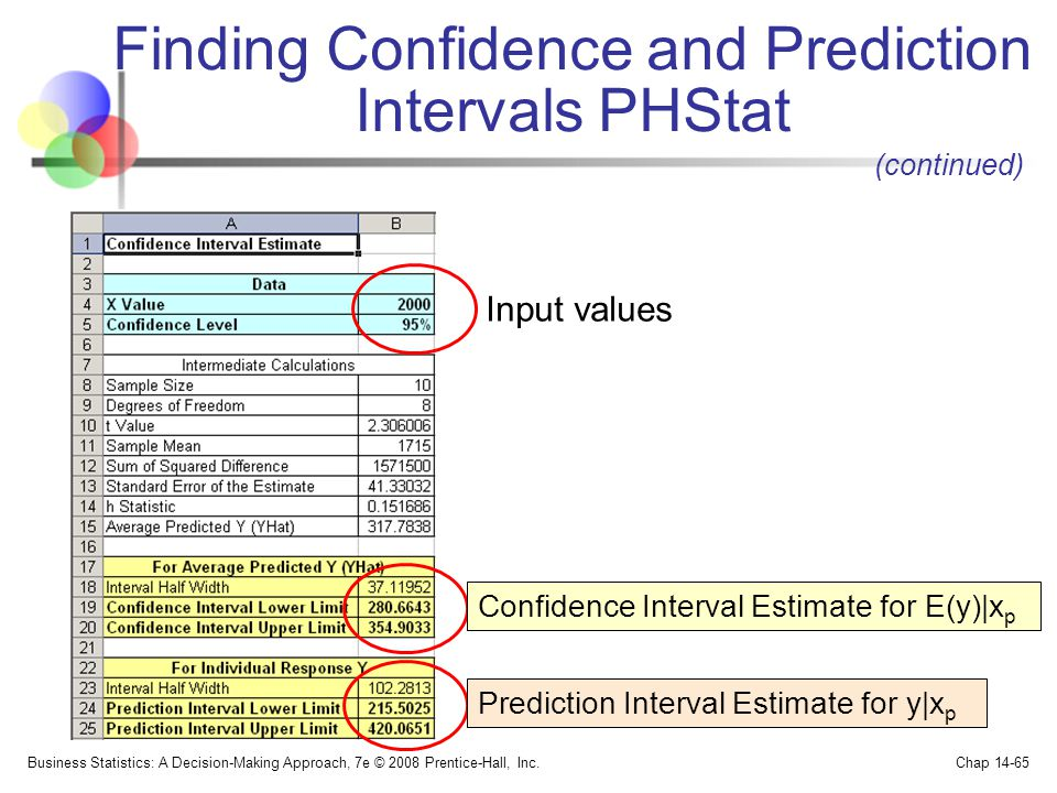 Finding Confidence and Prediction Intervals PHStat