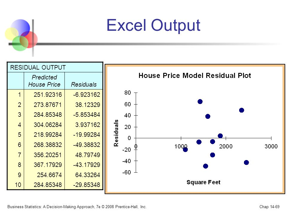 Excel Output RESIDUAL OUTPUT Predicted House Price Residuals 1