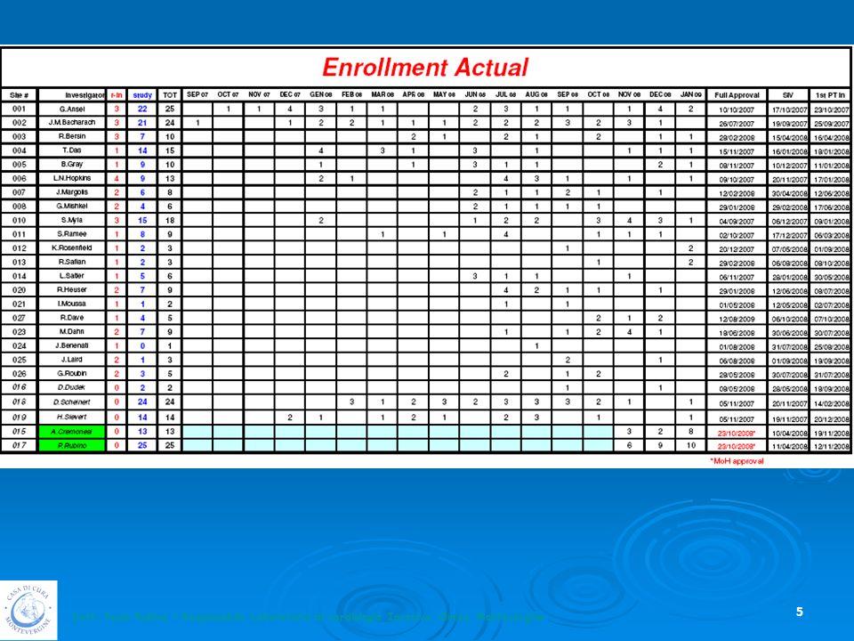 Questa tabella rappresenta tutti i centri coinvolti nello studio.
