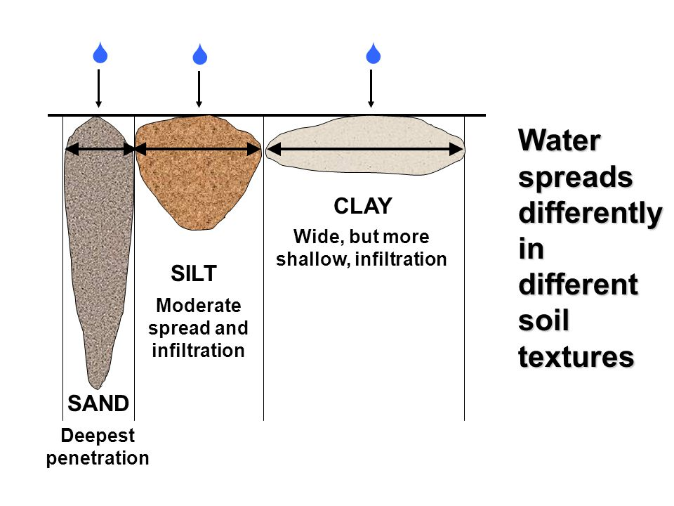 Got water developed by ppt download for Different uses of soil