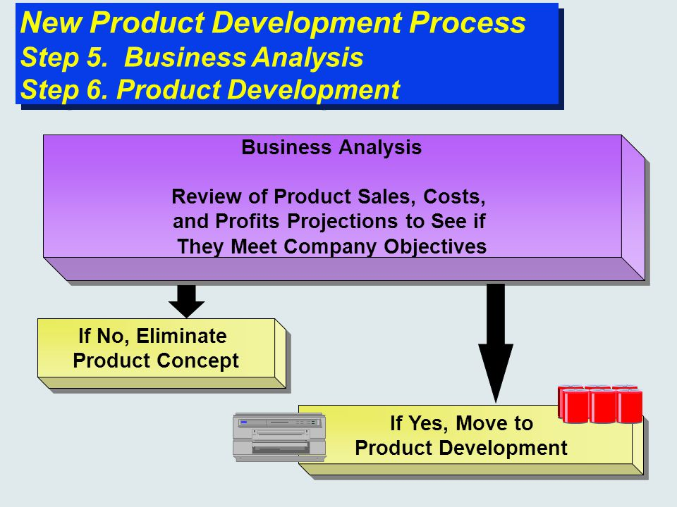 New product development and product life cycle strategies for Company product development