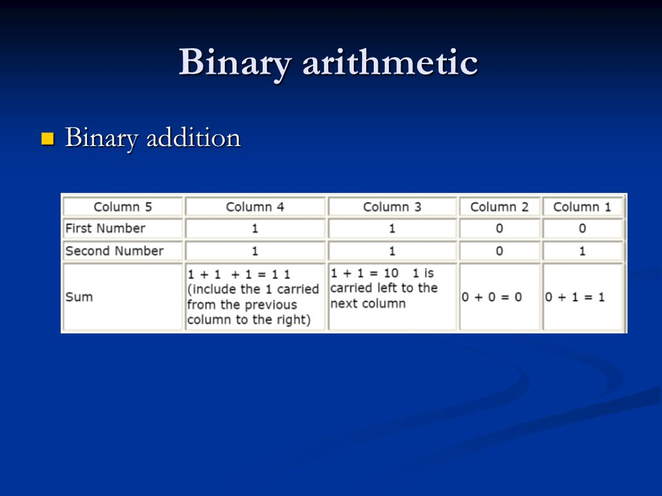 Binary arithmetic Binary addition