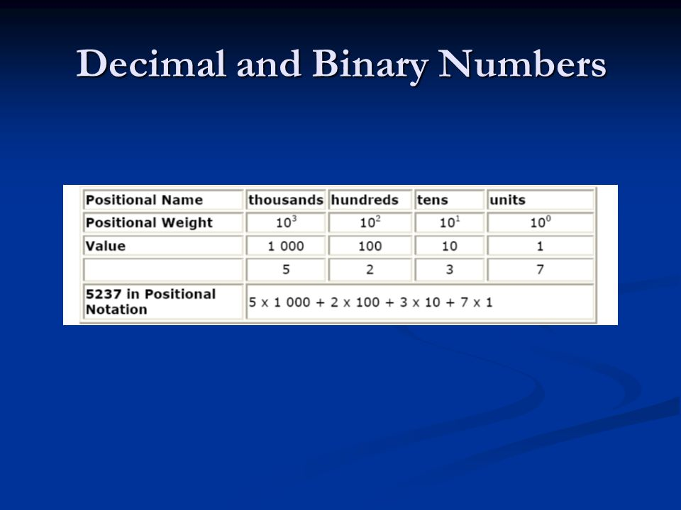 Decimal and Binary Numbers