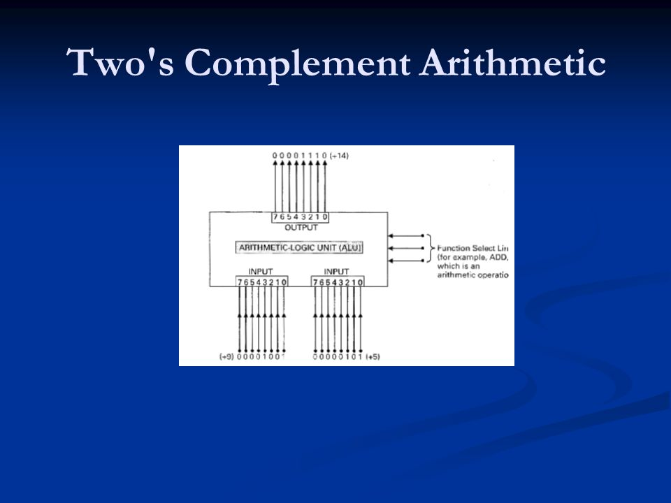 Two s Complement Arithmetic