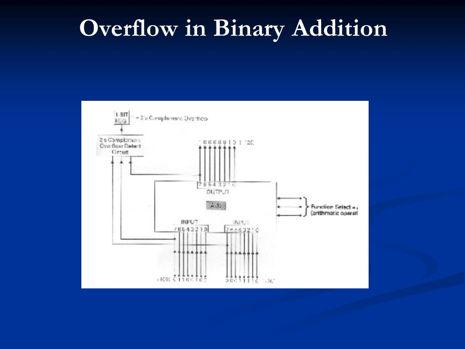 Overflow in Binary Addition