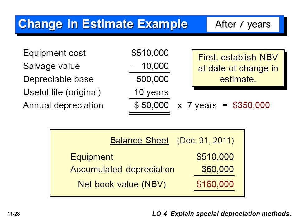 what is an example of a significant accounting estimate Examples accounting estimates include depreciation calculations, warranty claims or bad debts depreciation calculations require the accountant to estimate the number of years the asset the.