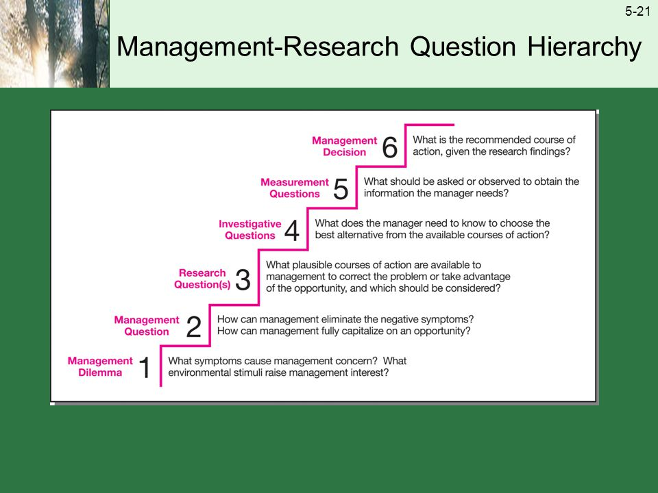 build management research question hierarchy starbucks Build the management-research question hierarchy, through the investigative  questions stage then compare your list with the measurement questions asked  a.