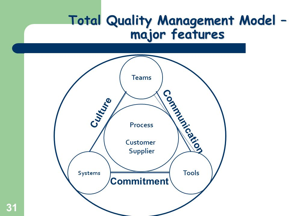 the tqm magazinetotal quality management adoption Many quality experts have asserted that the development of a quality culture is  the prerequisite for an effective organization some recent.