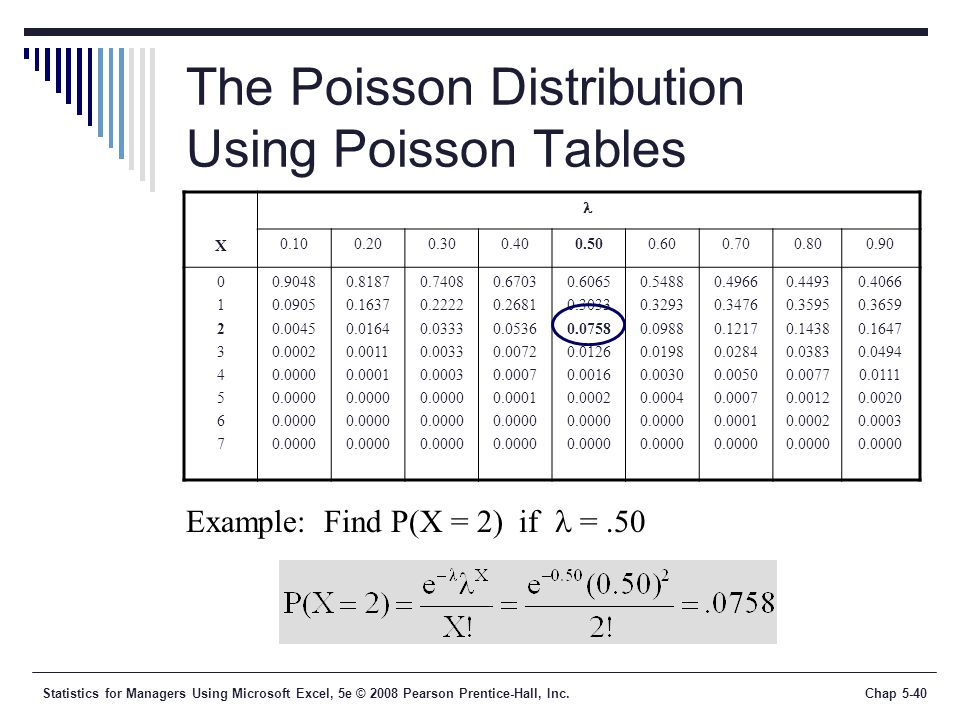 Statistics for managers using microsoft excel 5th edition ppt video online download - Poisson distribution table ...