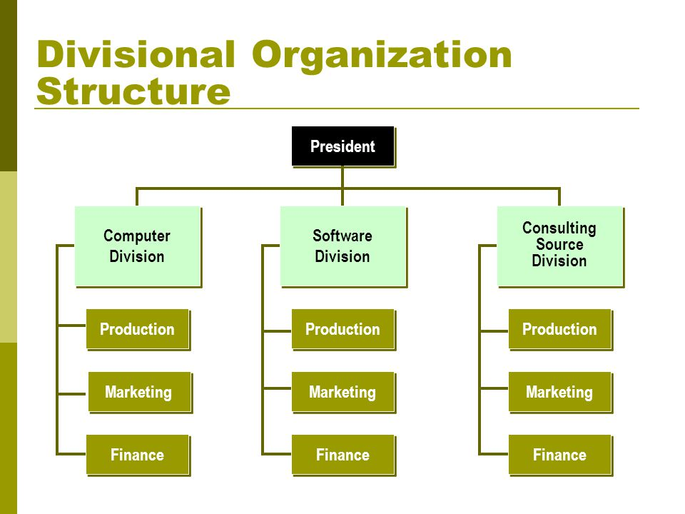 the role of the organizational structure