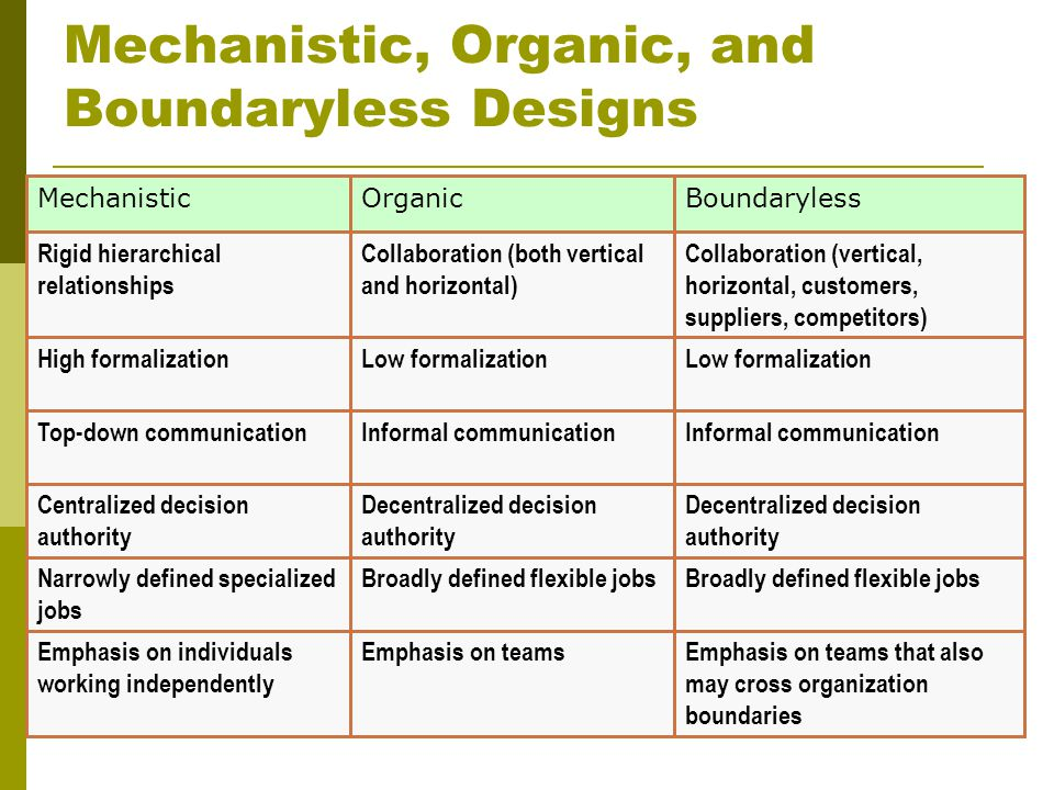 Mechanistic, Organic, and Boundaryless Designs