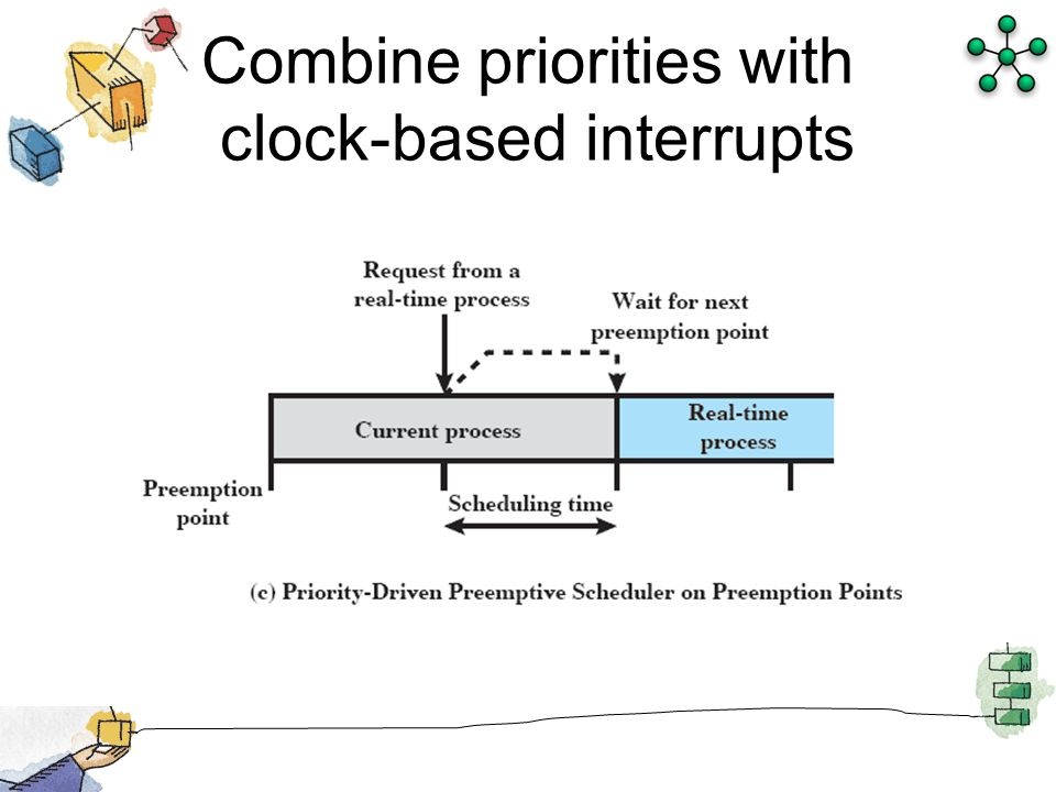 Chapter 10 Multiprocessor And Real Time Scheduling Ppt