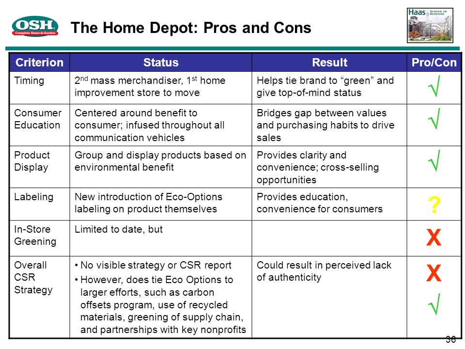 home depot 4 social responsibility The use of corporate social responsibility  actions, and competencies of a firm and a given social initiative (eg, home depot and habitat for humanity).