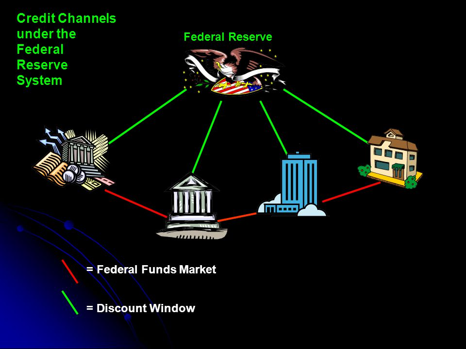 Credit Channels under the Federal Reserve System