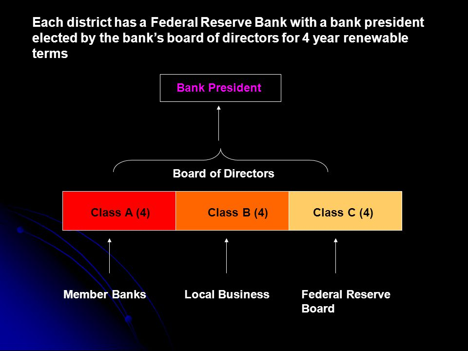 Each district has a Federal Reserve Bank with a bank president elected by the bank's board of directors for 4 year renewable terms