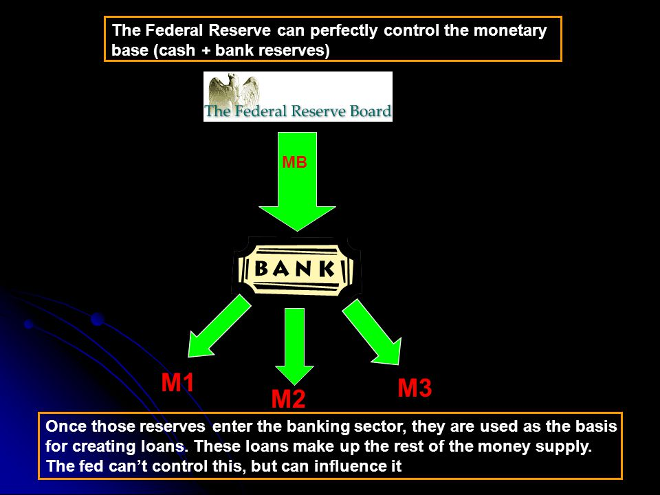 The Federal Reserve can perfectly control the monetary base (cash + bank reserves)