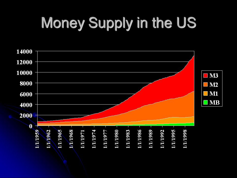 Money Supply in the US