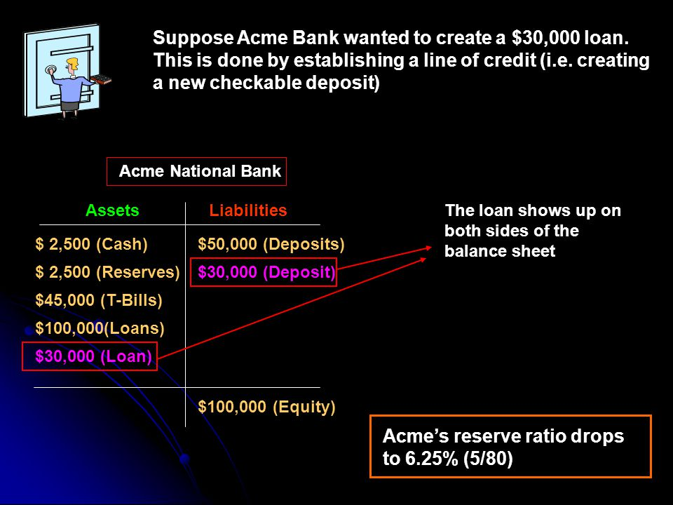 Acme's reserve ratio drops to 6.25% (5/80)