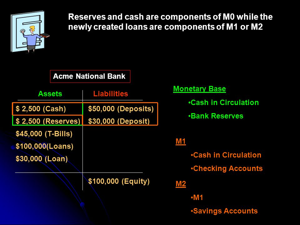 Reserves and cash are components of M0 while the newly created loans are components of M1 or M2