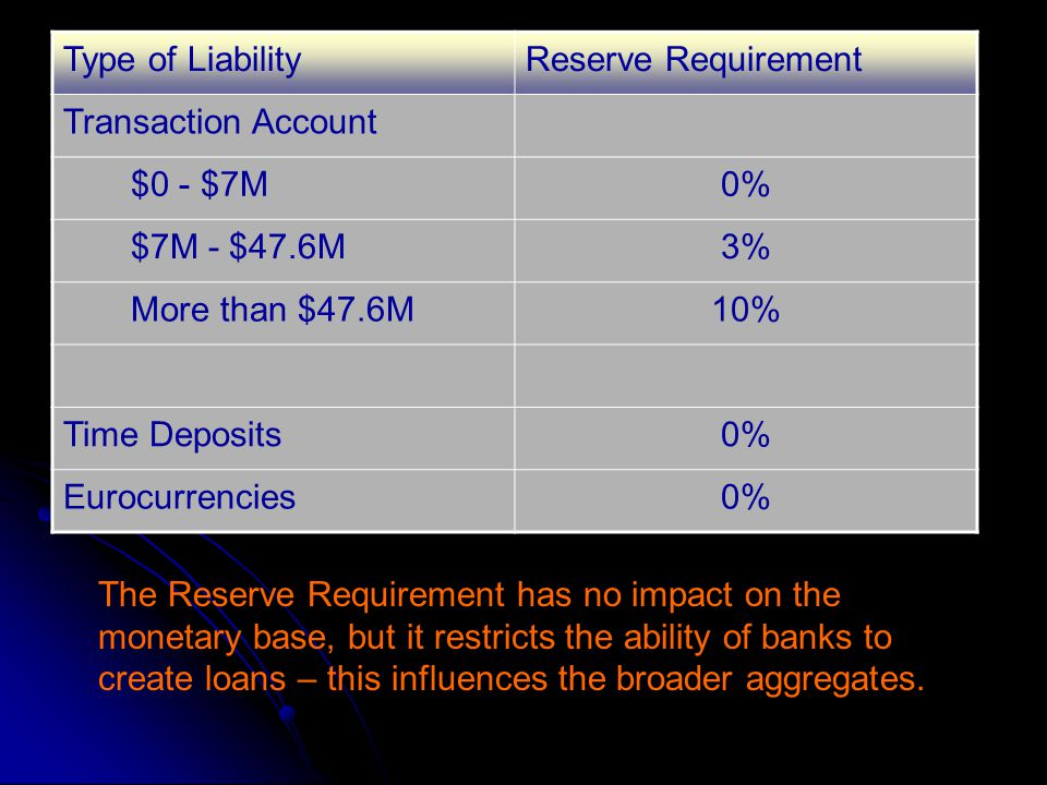 Type of Liability Reserve Requirement. Transaction Account. $0 - $7M. 0% $7M - $47.6M. 3% More than $47.6M.