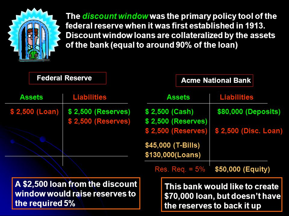 The discount window was the primary policy tool of the federal reserve when it was first established in Discount window loans are collateralized by the assets of the bank (equal to around 90% of the loan)