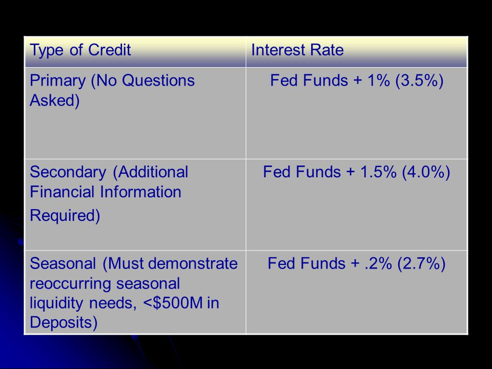 Type of Credit Interest Rate. Primary (No Questions Asked) Fed Funds + 1% (3.5%) Secondary (Additional Financial Information.