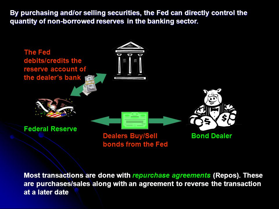 By purchasing and/or selling securities, the Fed can directly control the quantity of non-borrowed reserves in the banking sector.