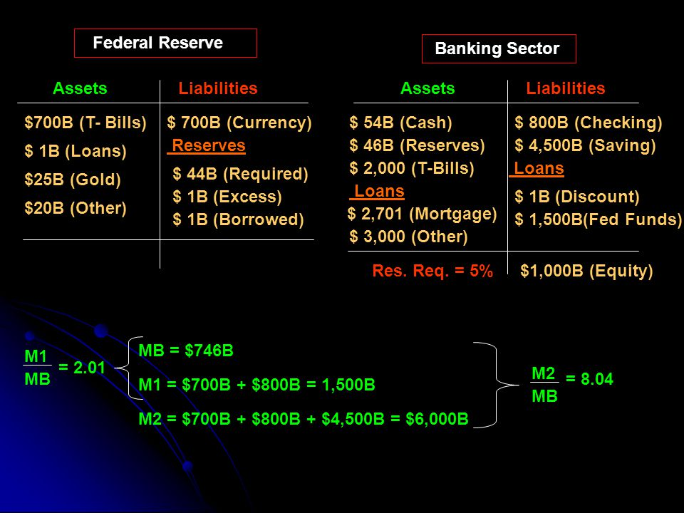 Federal Reserve Banking Sector. Assets. Liabilities. Assets. Liabilities. $700B (T- Bills) $ 700B (Currency)