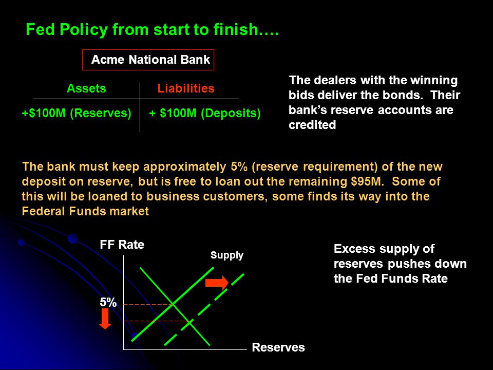 Fed Policy from start to finish….