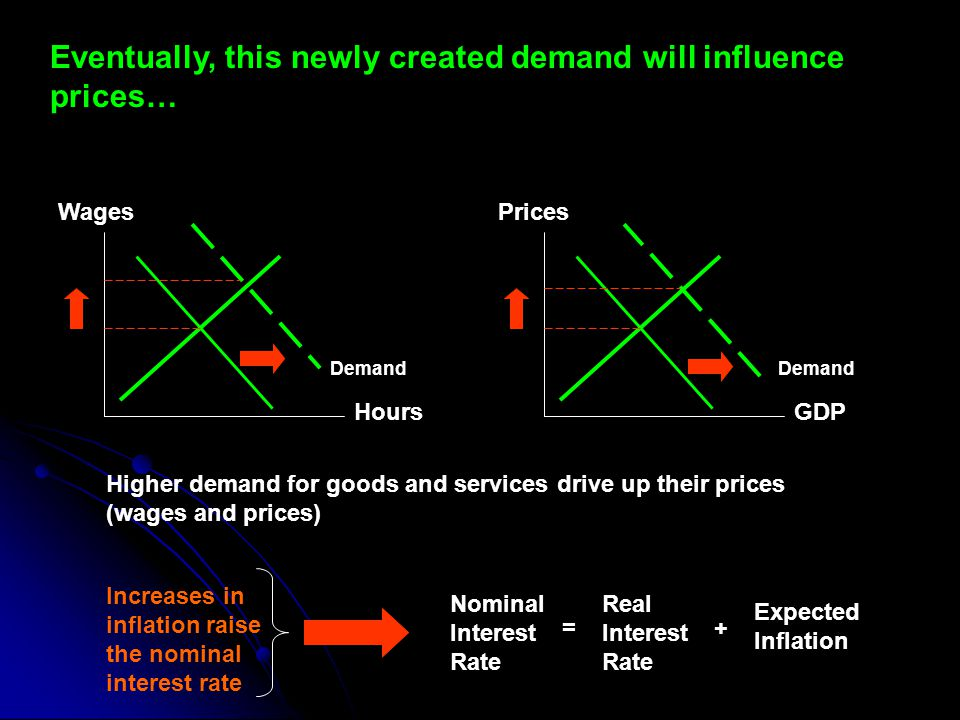 Eventually, this newly created demand will influence prices…
